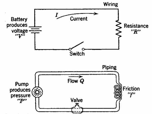 What is the basic concept of electric current?
