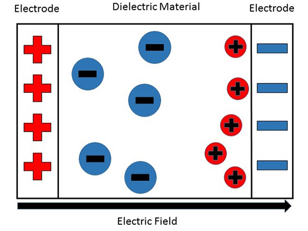 Principles of current, charge, material and light properties